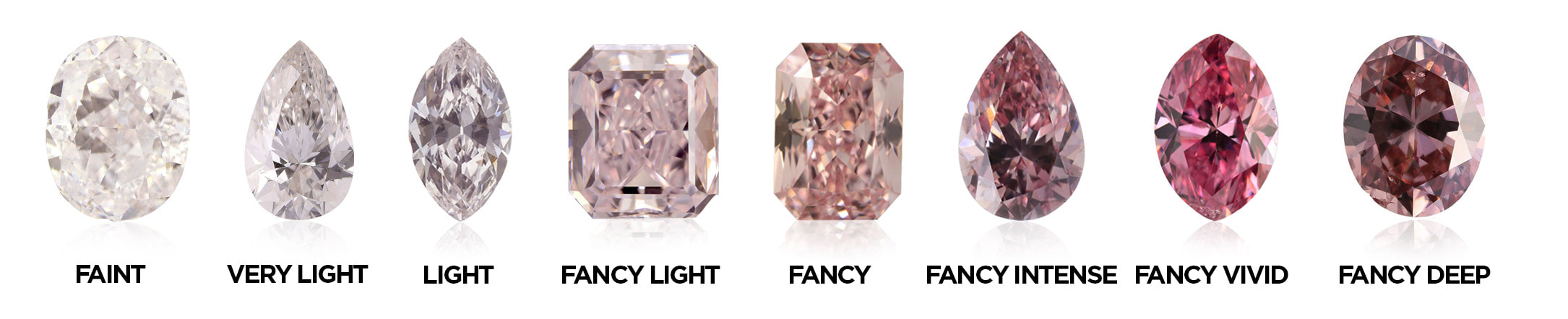 This image shows examples of the intensity of color saturation in diamonds, ranging from faint to fancy deep.